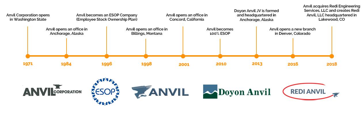 Anvil History Timeline