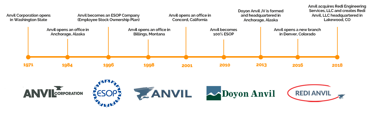 Anvil History