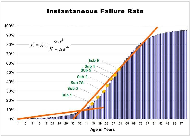 Instantaneous Failure Rate Graph