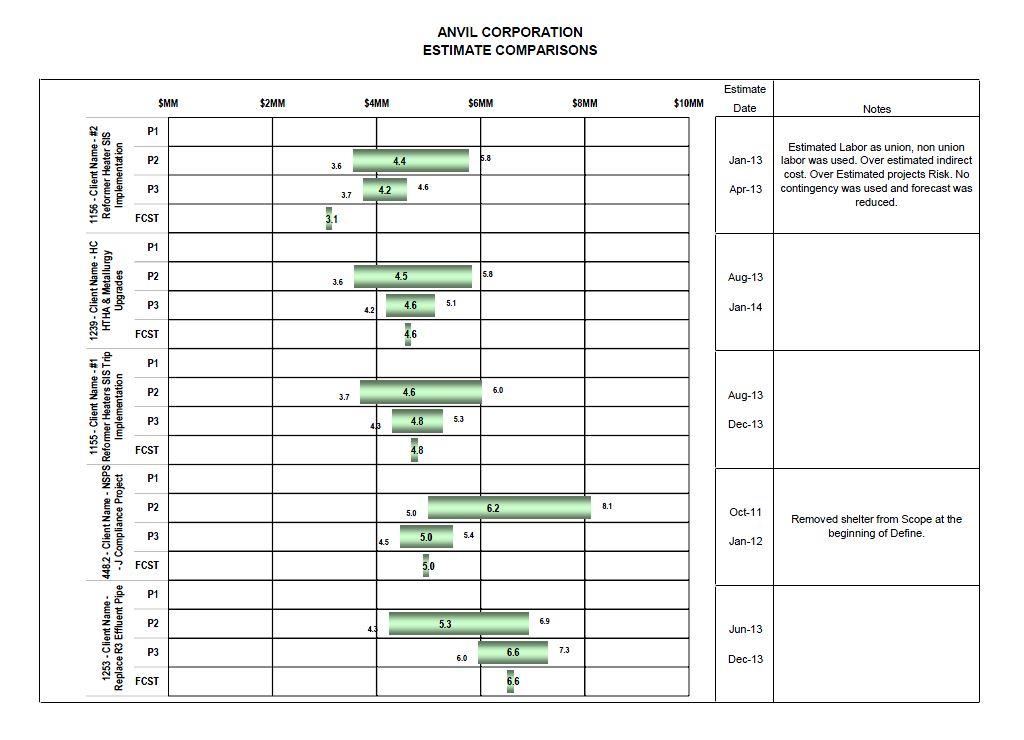 Estimate comparison chart